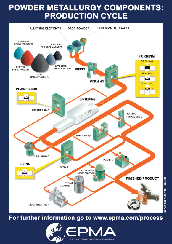 Powder Metallurgy Components - Production Cycle Poster