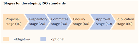 Stages for developing ISO standards